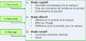 modele-aida cognitif affectif conatif