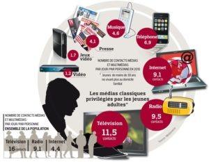 L'étude «Media in life» de Médiamétrie confir'me de belles performances pour les media traditionnels: télévision, radio et presse.